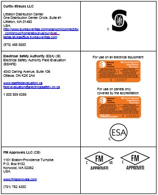 Approved certification marks for electrical products