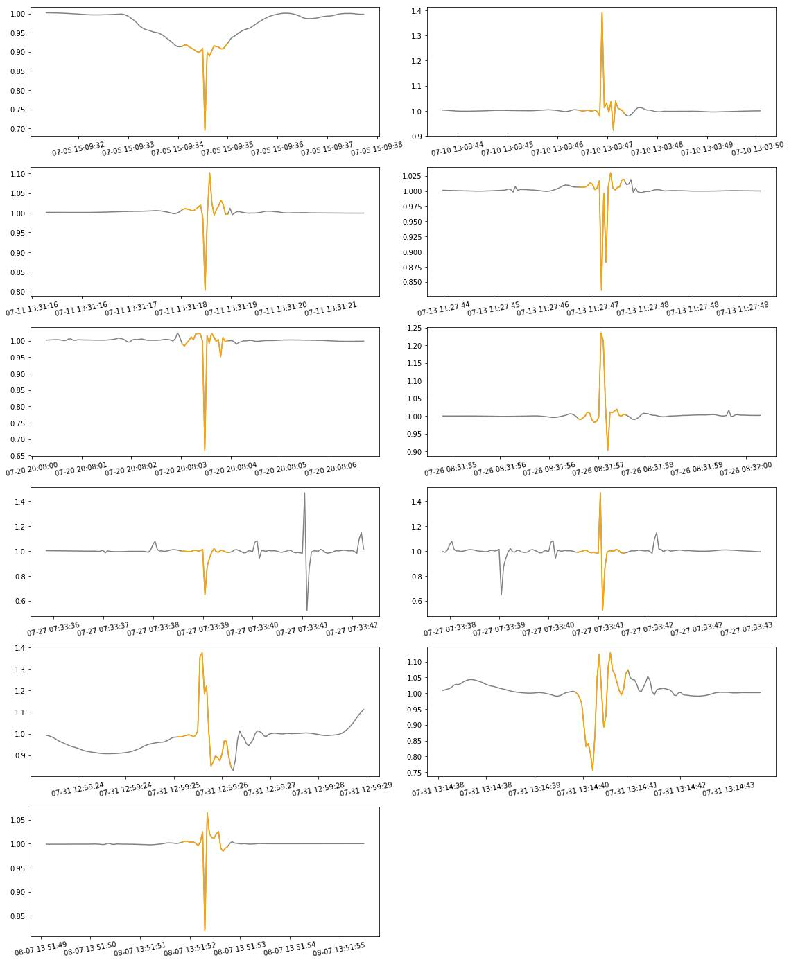 Anomalies detected by the SOM algorithm