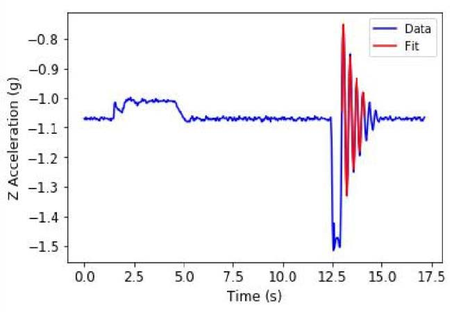 Plot of an oscillation with high amplitude and angular frequency