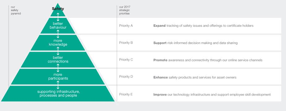 BC Safety Authority Safety Pyramid