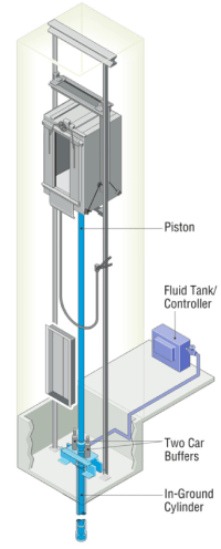 Single Bottom Cylinder Elevator