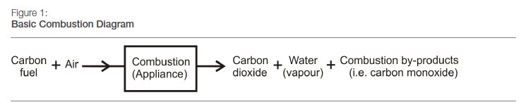Basic Combustion Diagram