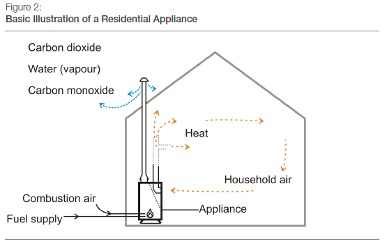 Basic Illustration of a Residential Appliance
