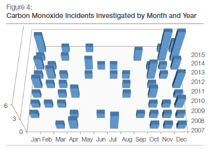 Carbon Monoxide Incidents Investigated by Month and Year
