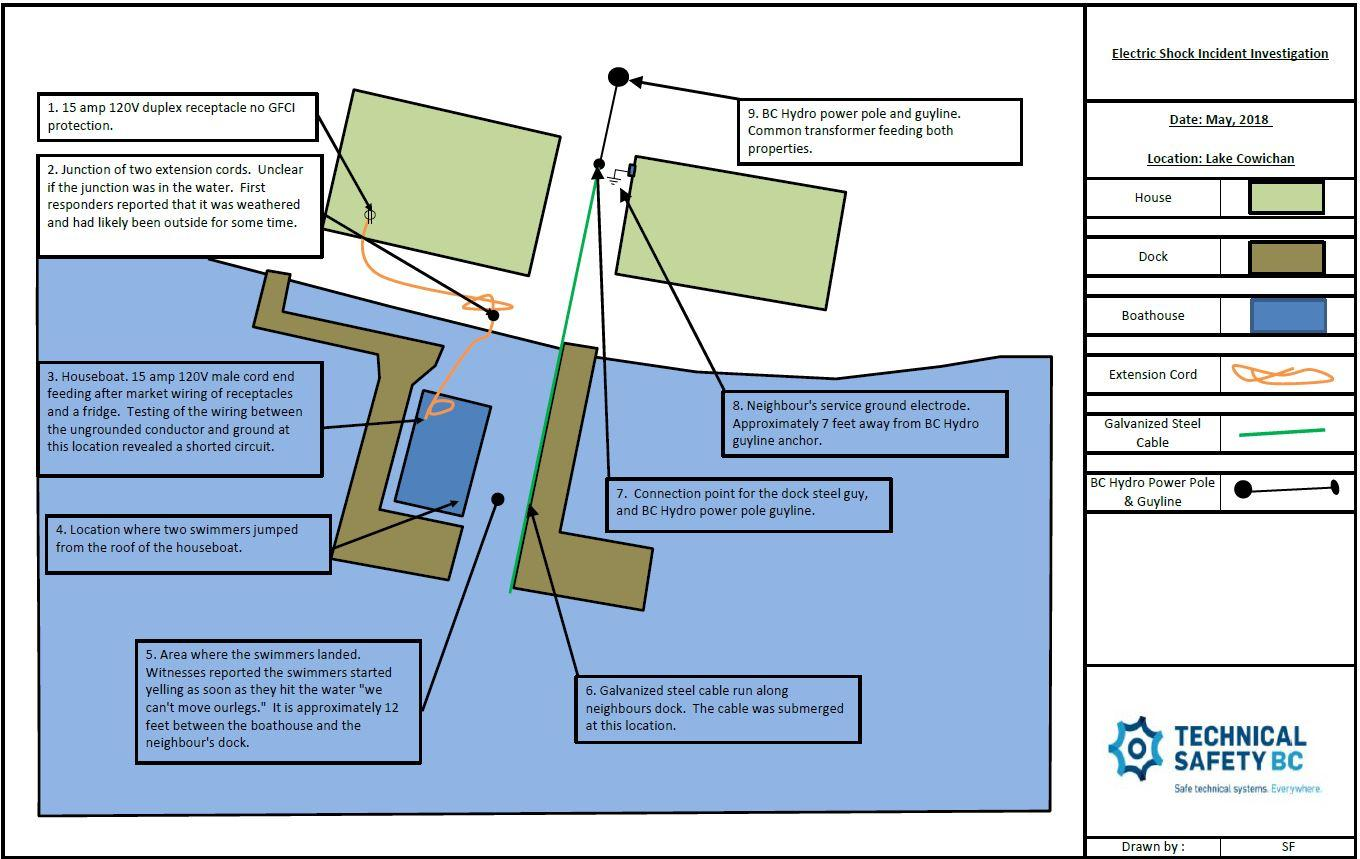 Faulty Wiring Energizes Houseboat Technical Safety Bc Diagram For Boat House Ii 694080