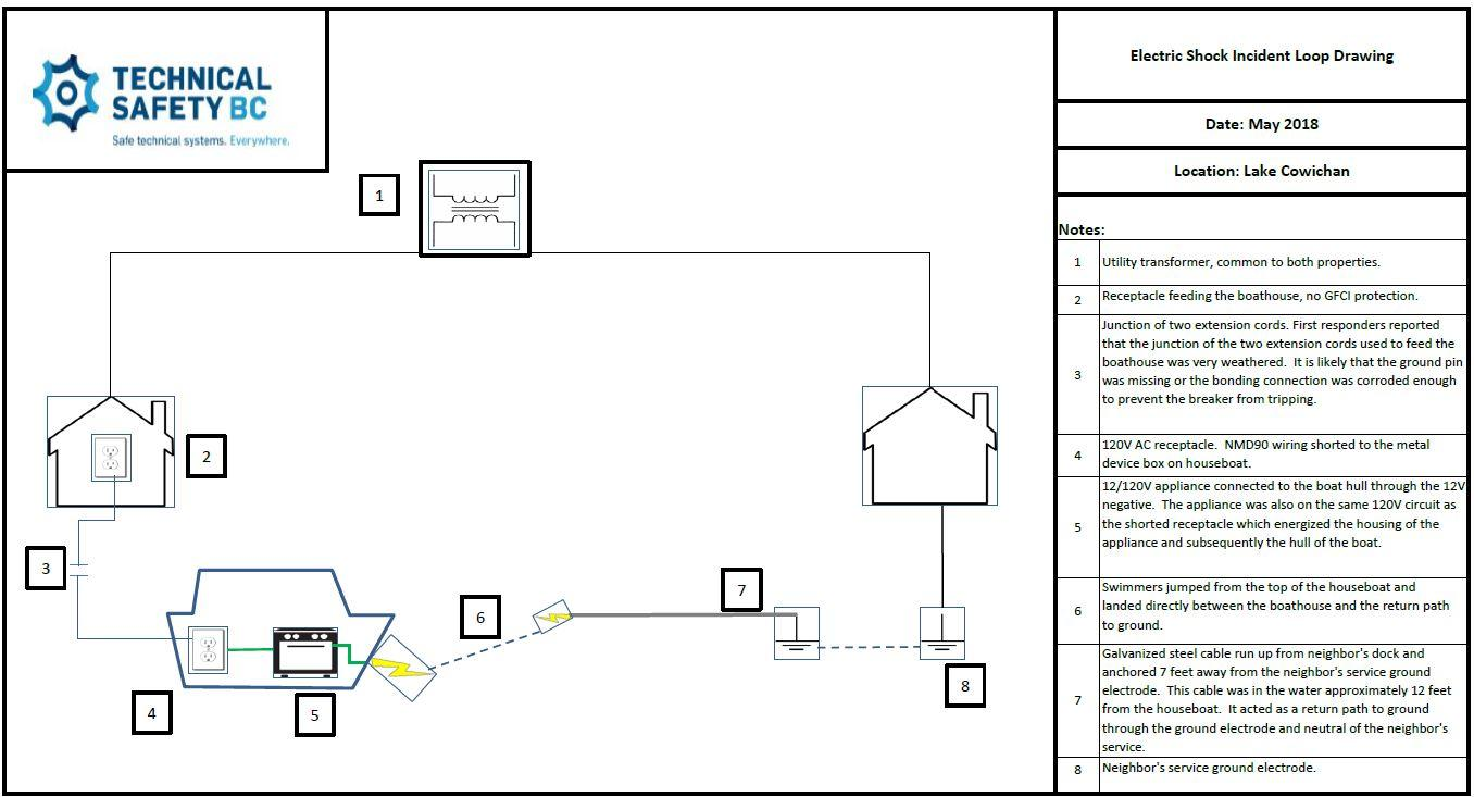 Houseboat Wiring Regulations Electrical Diagrams Diagram Faulty Energizes Technical Safety Bc Boat