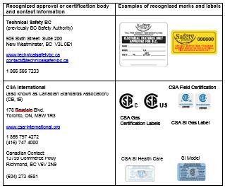 Approved certification marks for electrical products | Technical