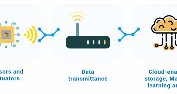 The three minimal components of an IoT system